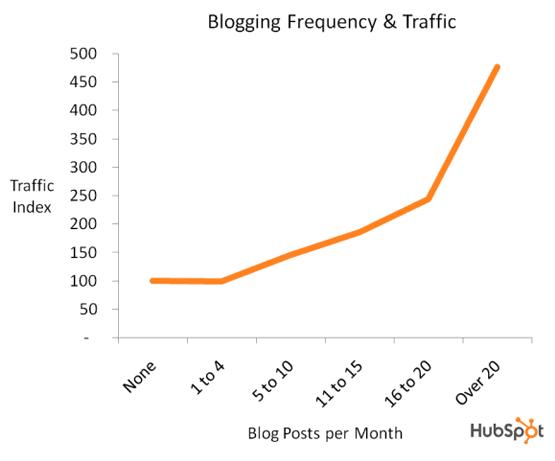 Blog-Posting-Frequency-vs-Traffic