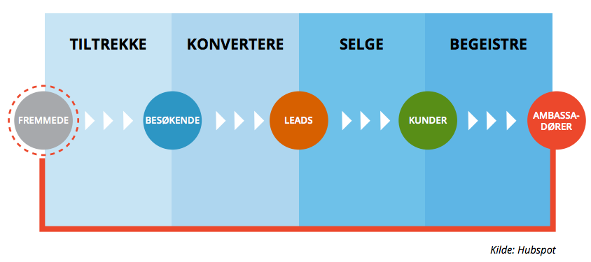 Inbound Marketing Modellen av HubSpot