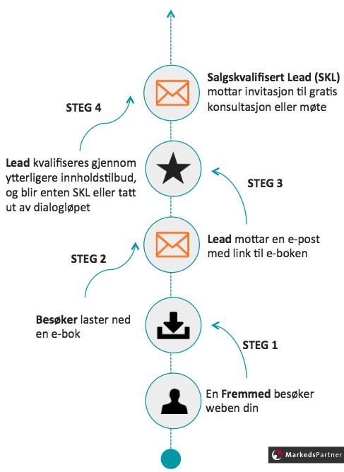 Lead_Nurturing_-_dialoglp_-_MarkedsPartner_v3