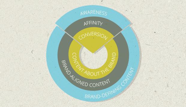 De tre nivåene av innhold