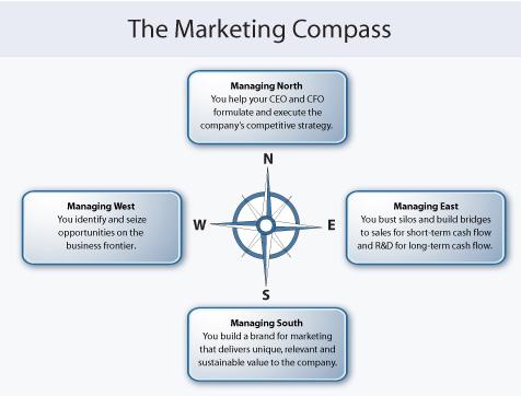marketing_compass