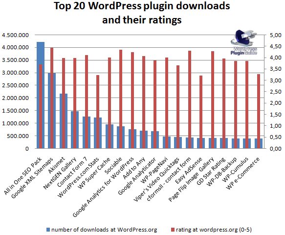 top20-wordpress-plugins